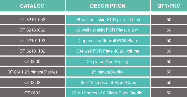 PCR PLATE CHART