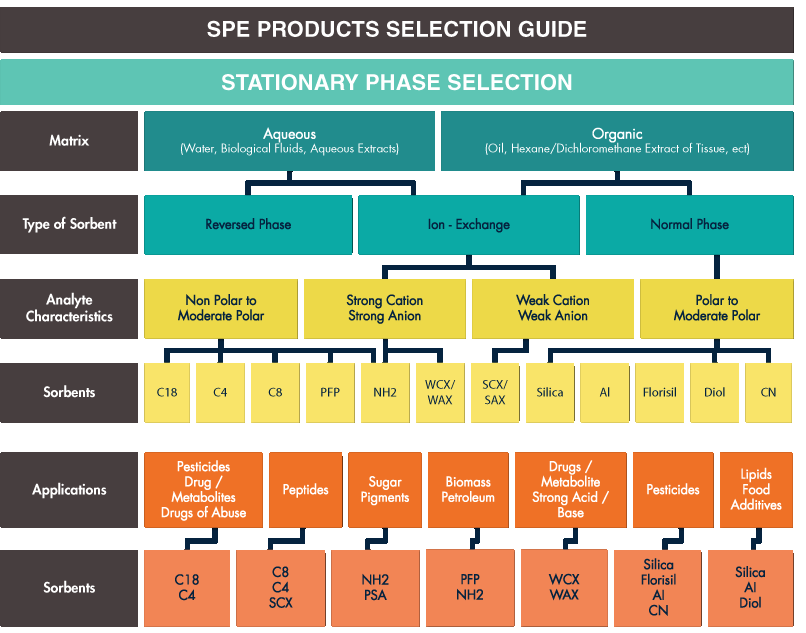 spe-Product-guide